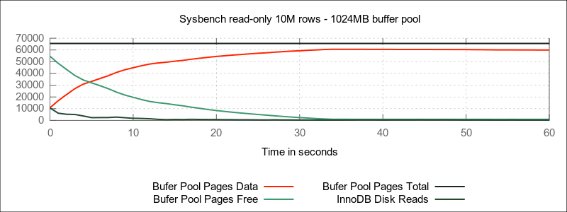 1024MB IDB buffer pool