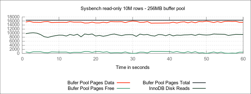 256MB IDB buffer pool