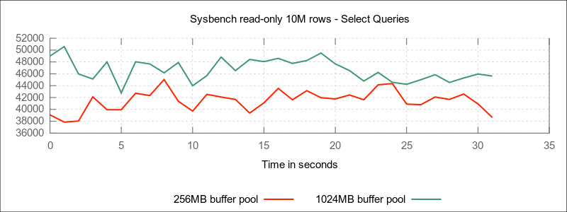 256MB vs. 1024MB IDB buffer pool